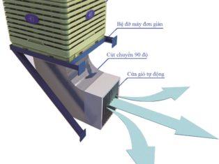 Combo máy làm mát công nghiệp Keruilai KD18J